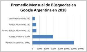 Aberturas de Aluminio Cantidad de Búsquedas en Google 2018