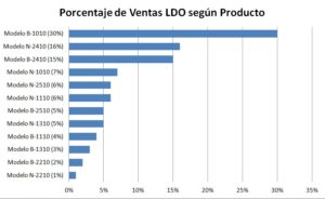 Grafico ventas por producto LDO