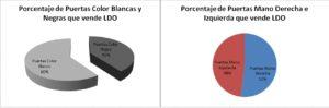 Porcentaje de puertas según color y mano