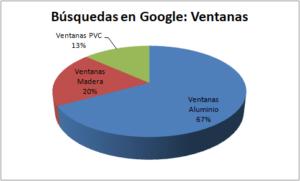 grafico aberturas de madera ventanas de pvc y aluminio búsquedas en google